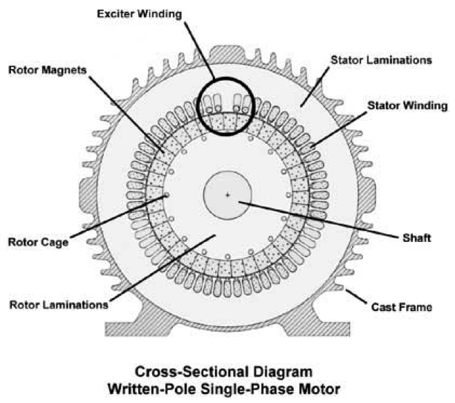 synchronous motor rotor construction